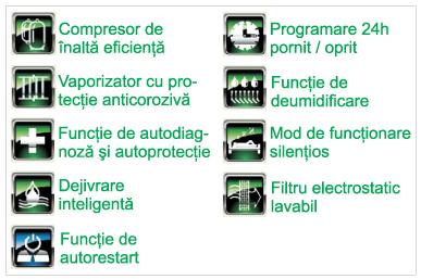 Functii echipament